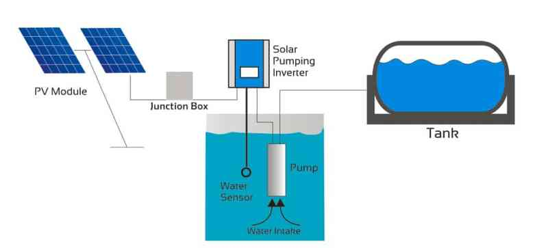 Solar Pumping Structure