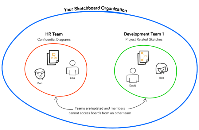 orgs-simplified3