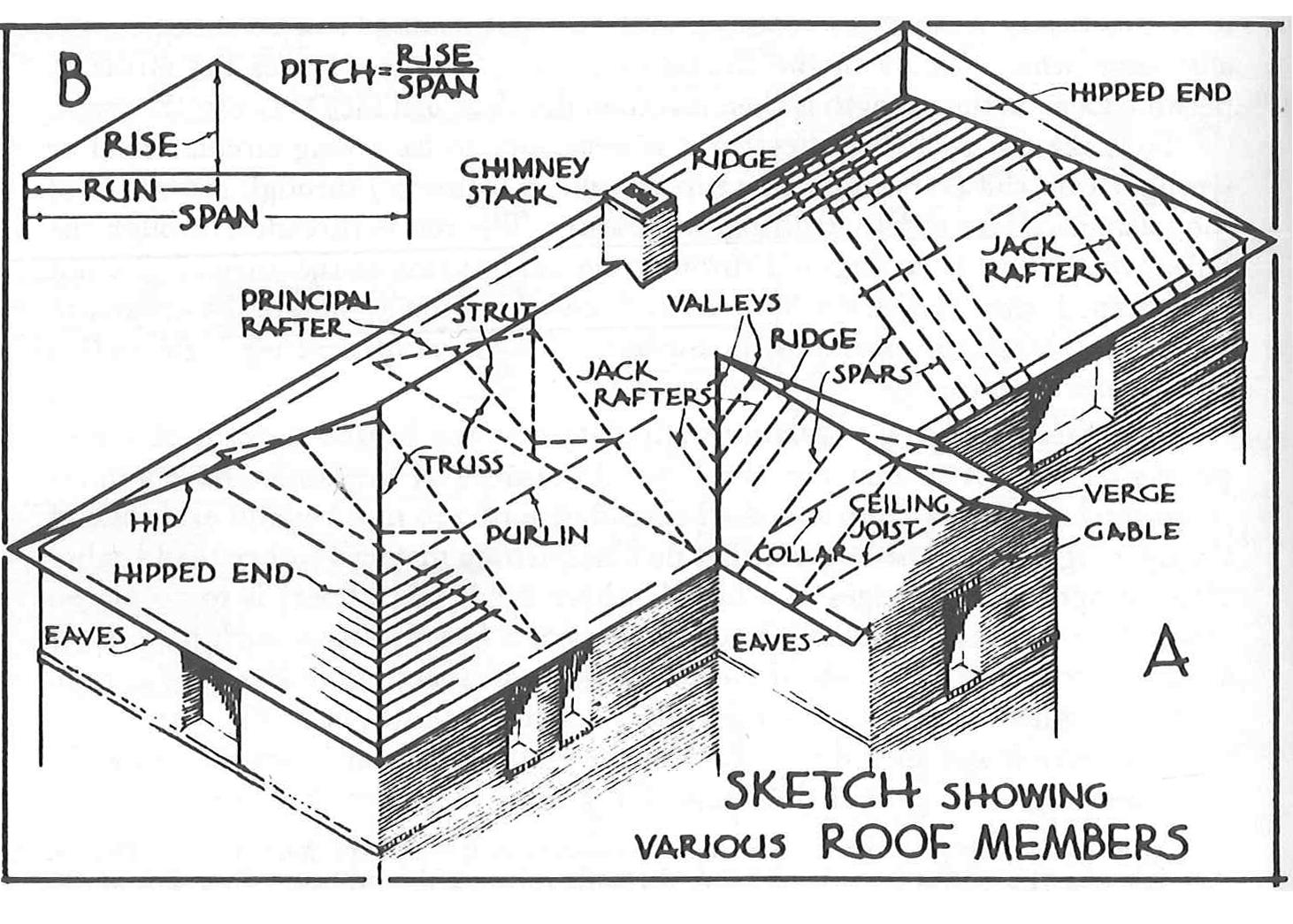 Roof Utine
