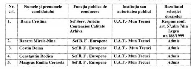 Sef Fonduri europene Tecuci