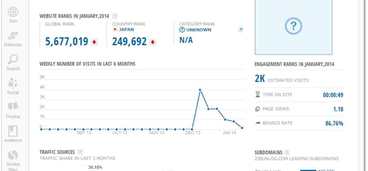 あのブログはどれくらいのアクセス数があるのか?!