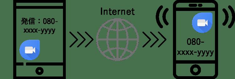 Duo インターネット回線