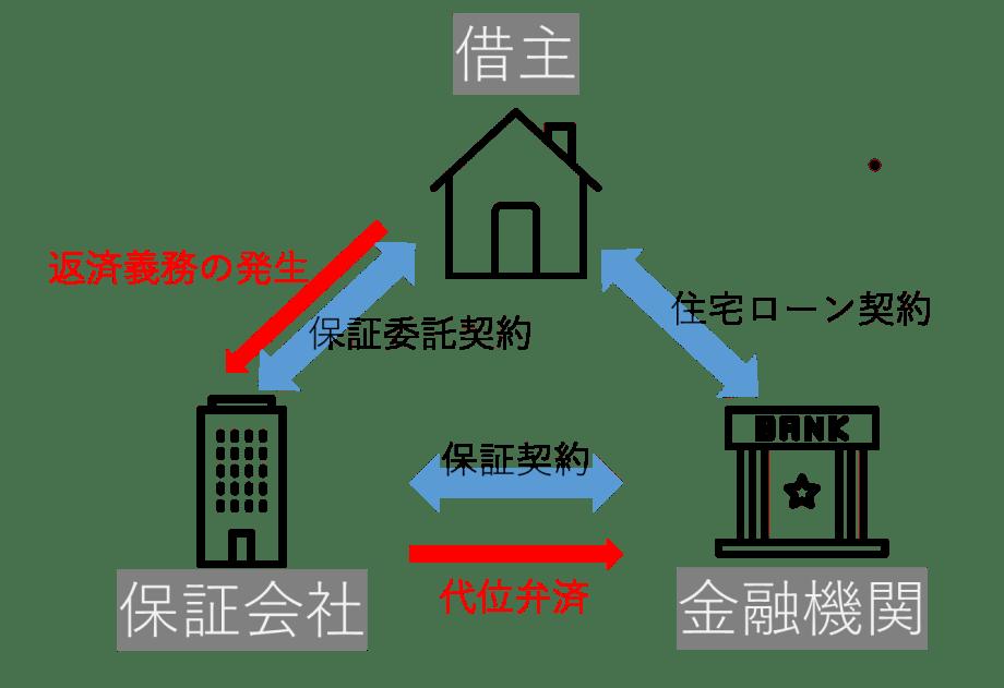借主、金融機関、保証会社の相関図