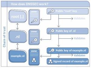 DNSSEC beveiliging