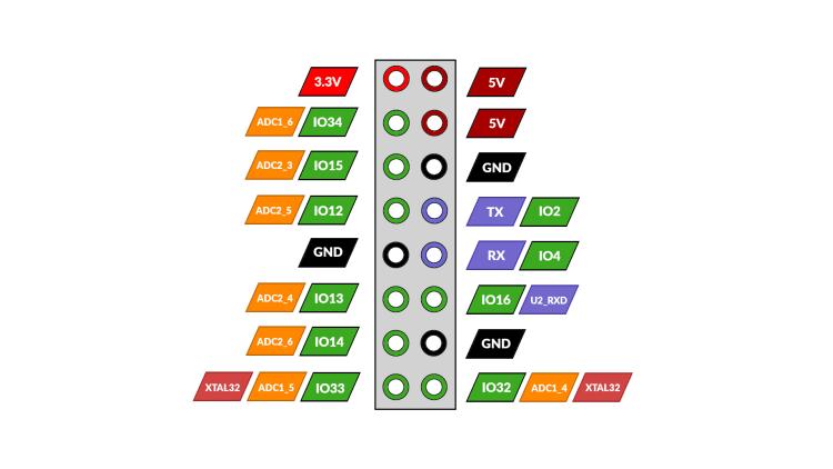 GPIO_ZiGate_Ethernet