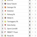 Carta terkini Liga Super 2014
