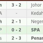 Keputusan dan kedudukan terkini liga perdana 10 februari 2014