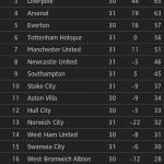 Keputusan dan kedudukan terkini liga epl/bpl 26 mac 2014