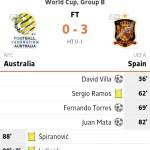 Keputusan perlawanan spain vs australia 24 june 2014