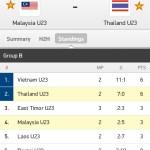 Keputusan terkini malaysia u23 ,vs thailand u23 sukan sea 4/6/2015