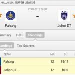 Keputusan terkini jdt vs pahang liga super 27.6.2015