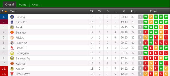 carta liga super 2015, kedudukan carta liga super 2015,