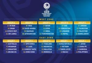 AFC U23, AFC Qualifiers under 23,