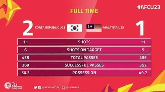 malaysia vs korea,