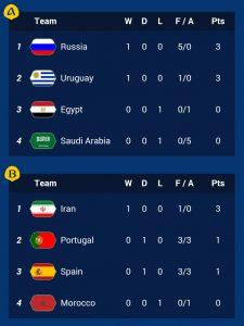 Kumpulan A, B piala dunia 2018