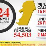 Keputusan terkini PRK Dun Semenyih n24 2 mac 2019