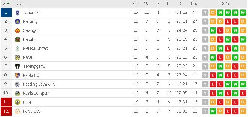 keputusan liga super 15.6.2019