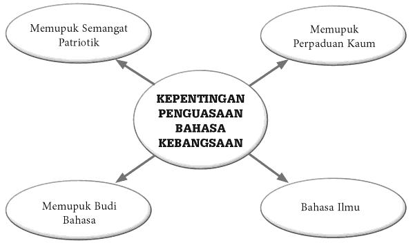 kepentingan penguasaan bahasa kebangsaan,