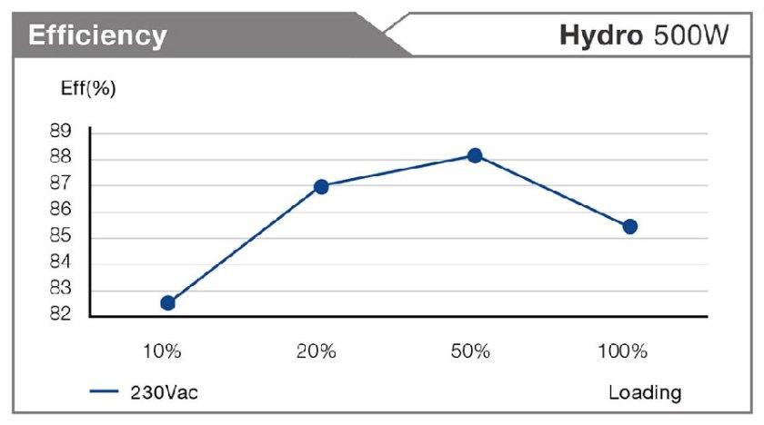 efisiensi-fsp-hydro-500w