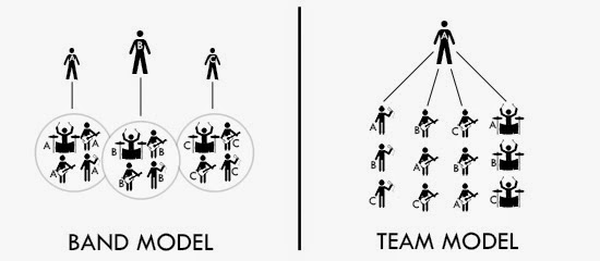 Zimmerman › Bands vs. Teams