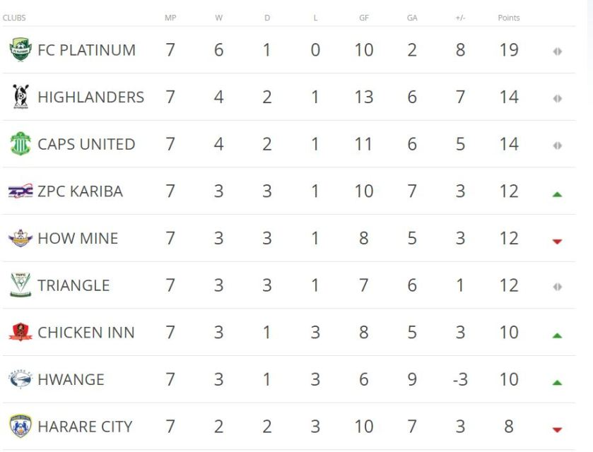 Zim Psl Log Standings And Results