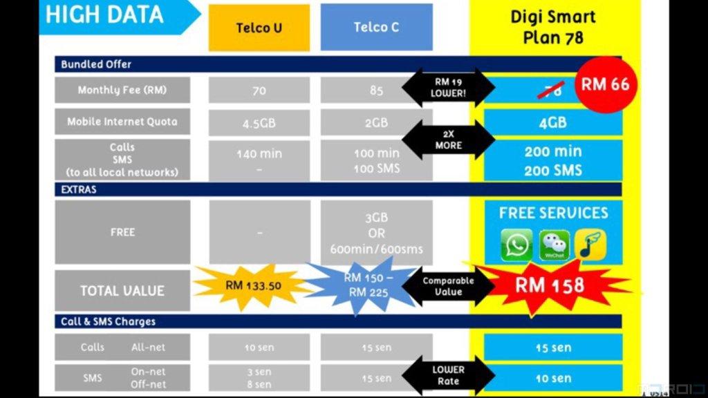 digi-smartplan-rm78