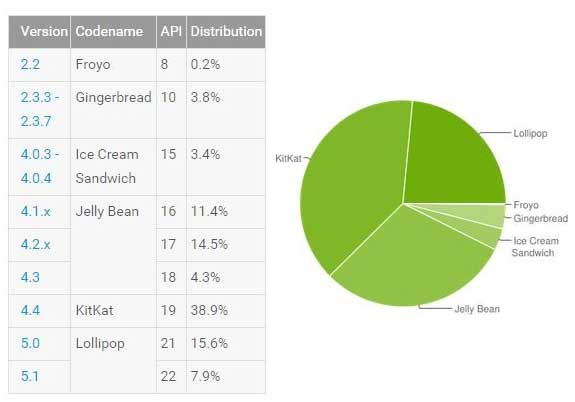 android-version-distribution-oct-2015