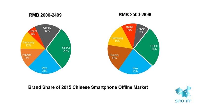 Brand Share of 2015 Chinese Smartphone Offline Market
