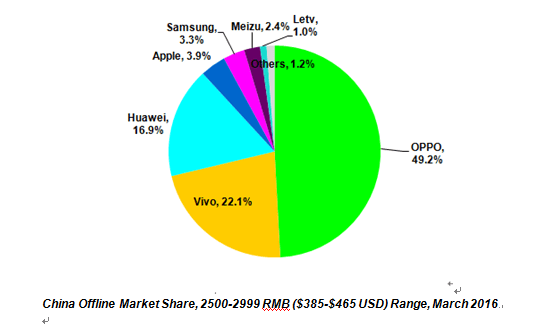 China Offline Market Share, 2500-2999 RMB ($385-$465 USD) Range, March 2016