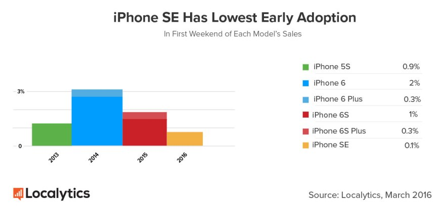 iPhone-SE-vs-previous-models