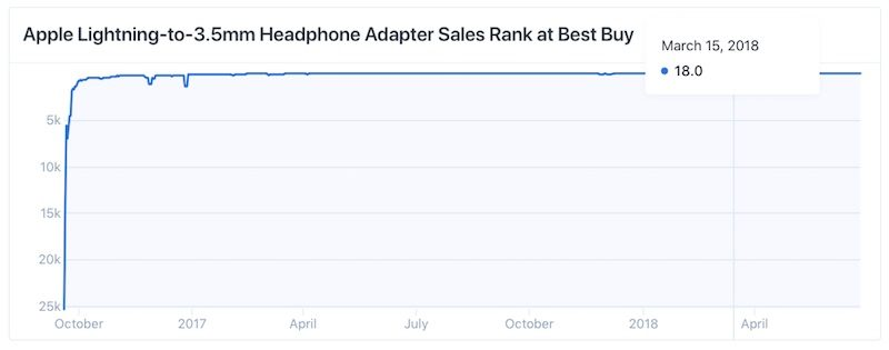 1_apple-headphone-adapter-best-buy-sales-ranking-800x315