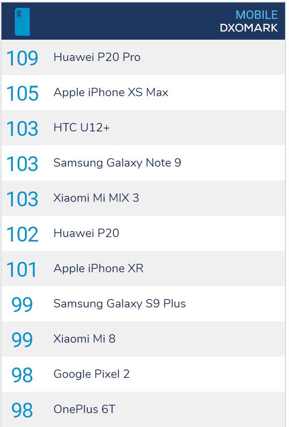 DxOMark rates OnePlus 6T camera performance on par with