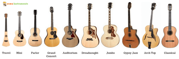 Types Of Acoustic Guitars Shape Size Sound Suitability Zing Instruments
