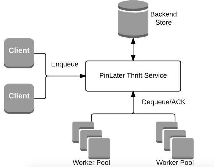 PinLater Thrift service architecture