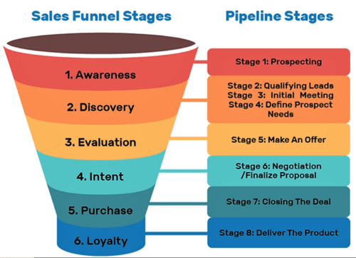 salesfunnel large | Marketing | information marketing  - salesfunnel large - Information Marketing : 10 Mistakes To Avoid