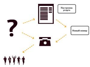 отчёты веб аналитики яндекс