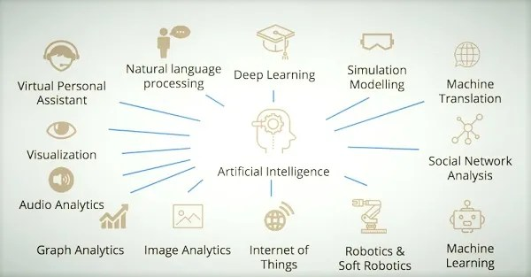 artificial intelligence applications