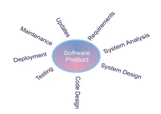 Software Engineering Overview Or Introduction Of Software Zitoc