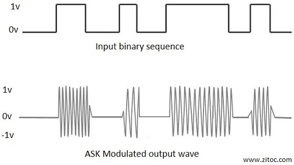 Digital Modulation and Multiplexing in details and with suitable