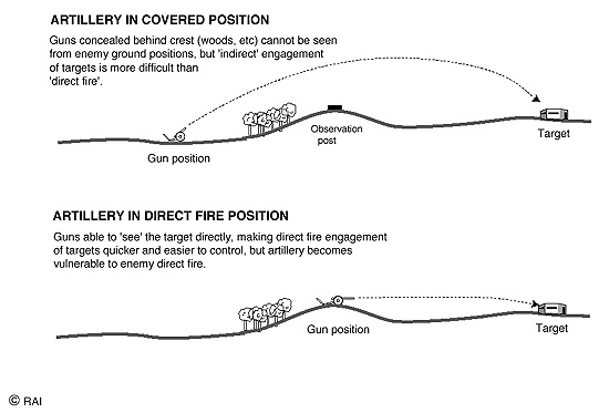 Difference Between Artillery : Howitzer, Mortar and Gun