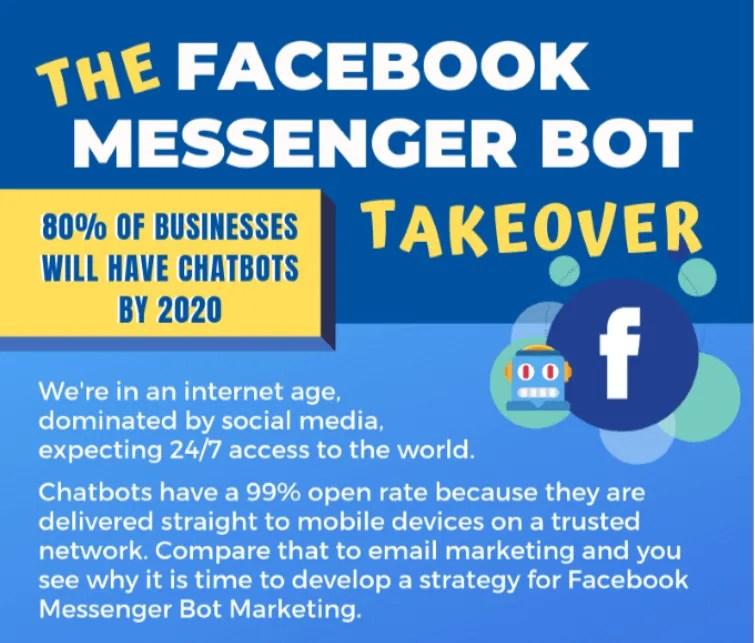 Facebook Messenger Bots Infographic