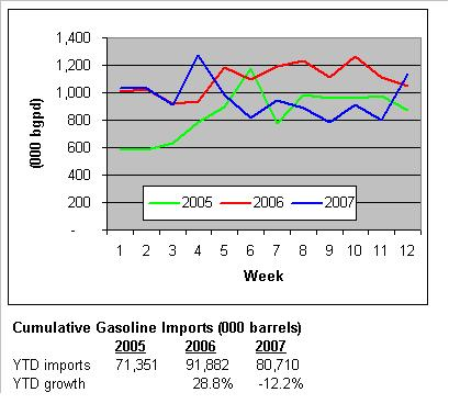 gaso-imports-032807.JPG