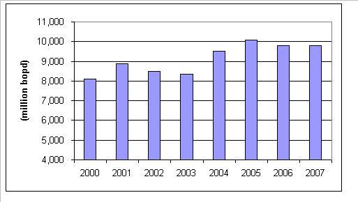 oil-imports-first-11-wks-032007.JPG