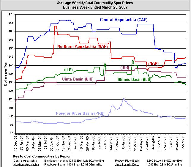 coal-prices-040307.JPG