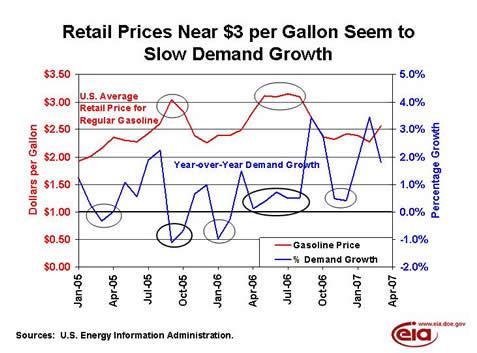 eia-gaso-demand-response-to-price.JPG
