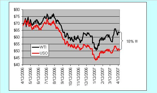uso-vs-wti-at-1-yr.JPG