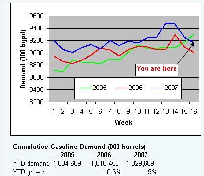 gaso-demand-050107.JPG
