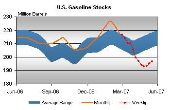 gaso-stocks-052307.jpg