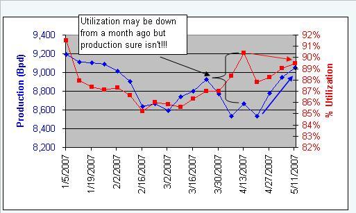 production-vs-utilization-051707.JPG