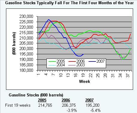 stocks-051707.JPG